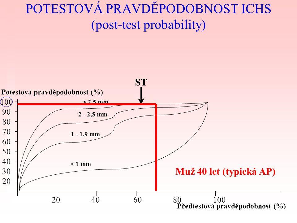 POTESTOVÁ PRAVDĚPODOBNOST ICHS (post-test probability)