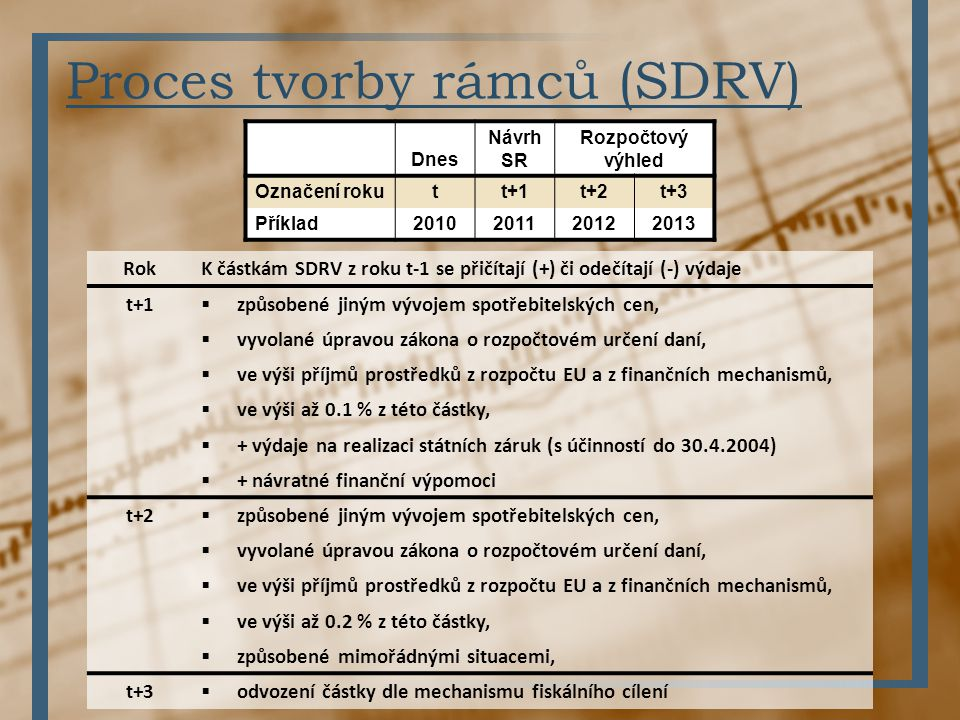 Proces tvorby rámců (SDRV)