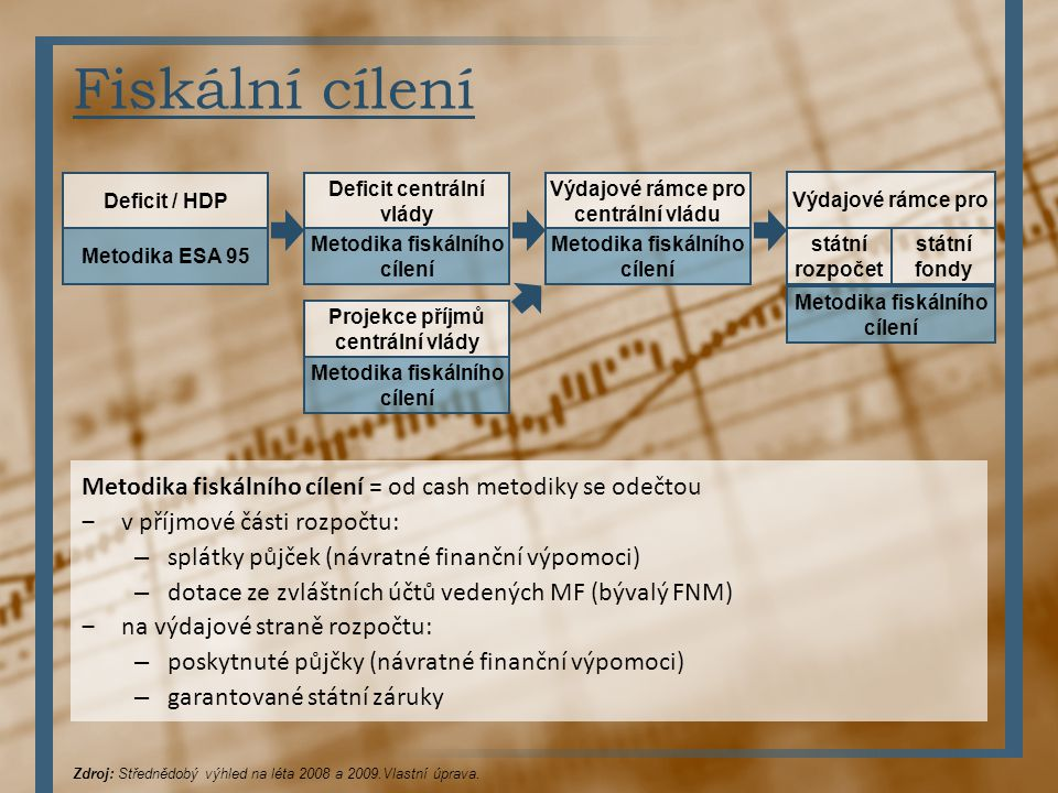 Fiskální cílení Deficit / HDP. Metodika ESA 95. Deficit centrální vlády. Metodika fiskálního cílení.