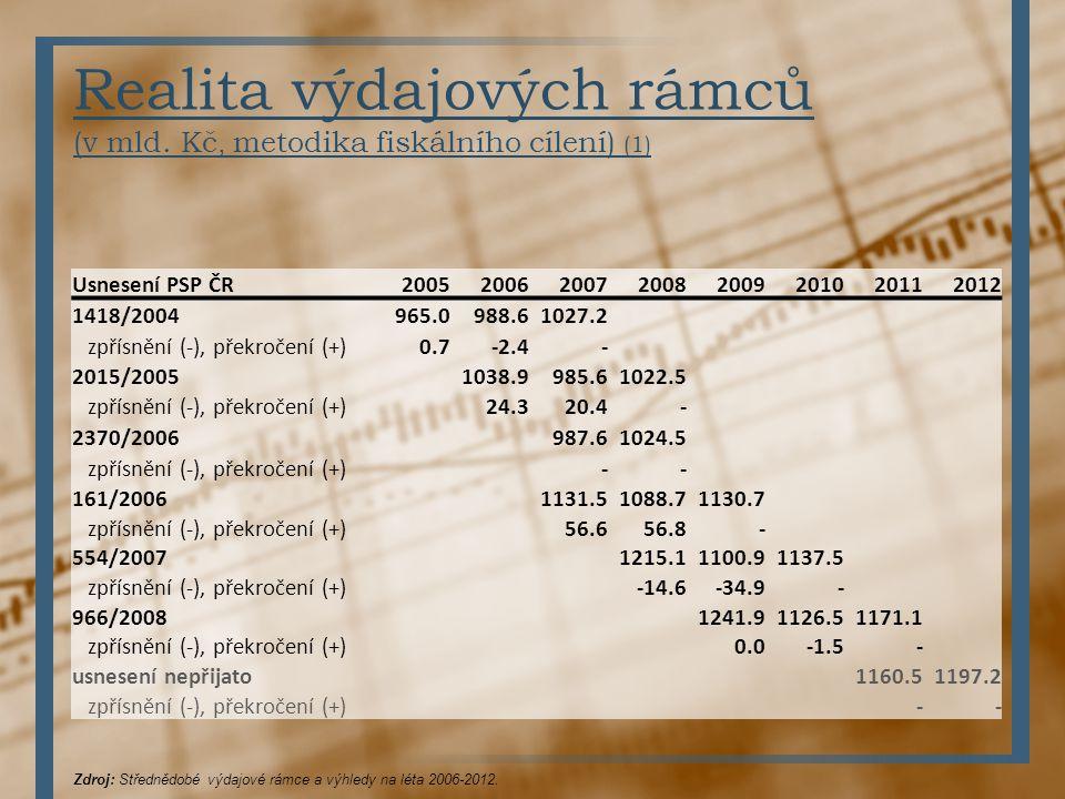Realita výdajových rámců (v mld. Kč, metodika fiskálního cílení) (1)