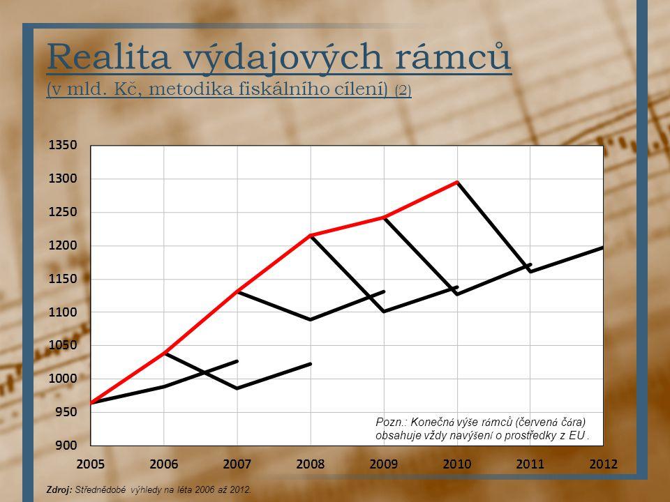 Realita výdajových rámců (v mld. Kč, metodika fiskálního cílení) (2)