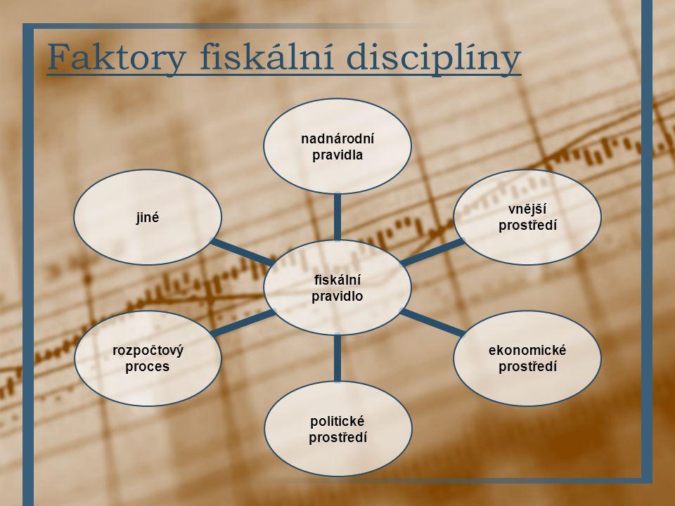 Faktory fiskální disciplíny