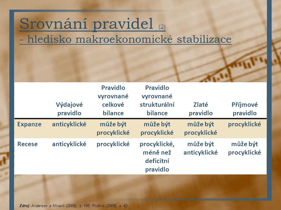 Srovnání pravidel (2) - hledisko makroekonomické stabilizace