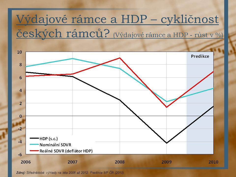 Výdajové rámce a HDP – cykličnost českých rámců