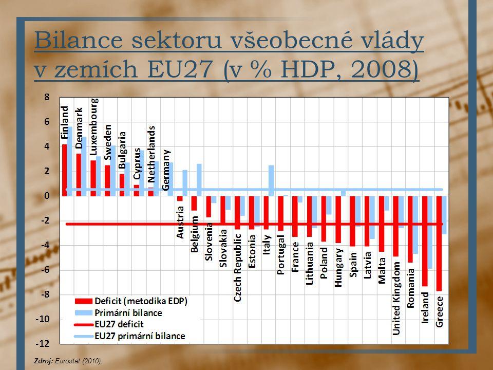 Bilance sektoru všeobecné vlády v zemích EU27 (v % HDP, 2008)