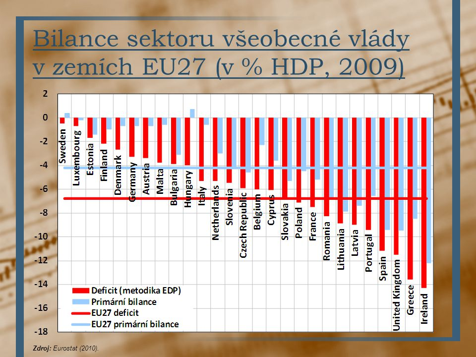 Bilance sektoru všeobecné vlády v zemích EU27 (v % HDP, 2009)