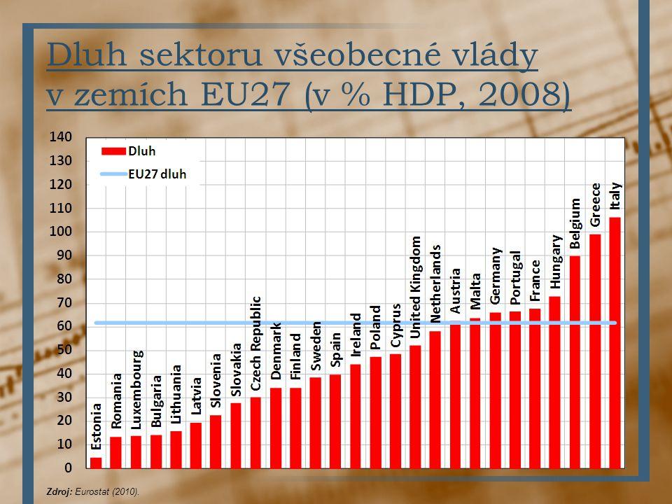 Dluh sektoru všeobecné vlády v zemích EU27 (v % HDP, 2008)
