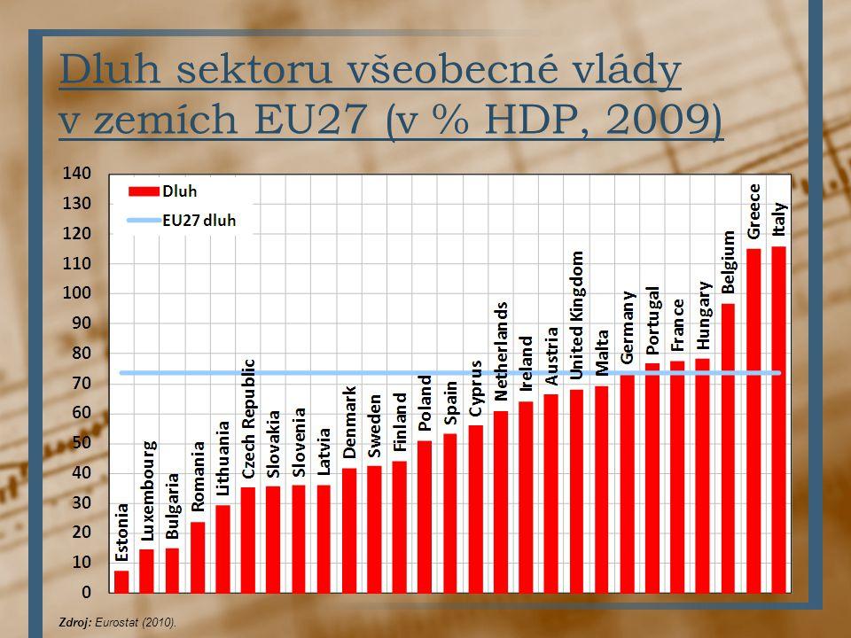 Dluh sektoru všeobecné vlády v zemích EU27 (v % HDP, 2009)