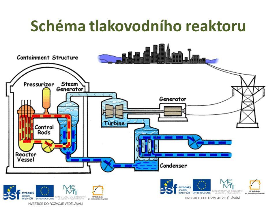 Schéma tlakovodního reaktoru