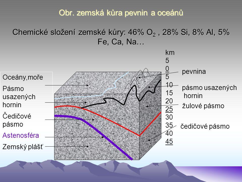 Obr. zemská kůra pevnin a oceánů Chemické složení zemské kůry: 46% O2 , 28% Si, 8% Al, 5% Fe, Ca, Na…