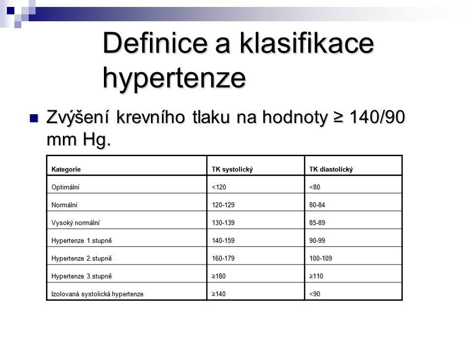 Definice a klasifikace hypertenze
