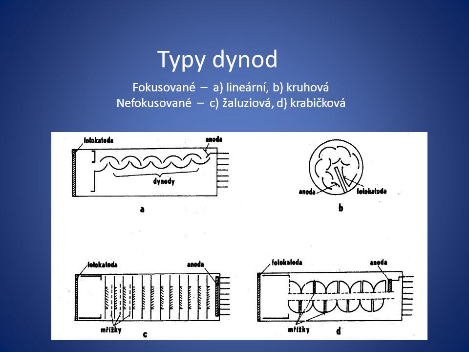 Typy dynod Fokusované – a) lineární, b) kruhová
