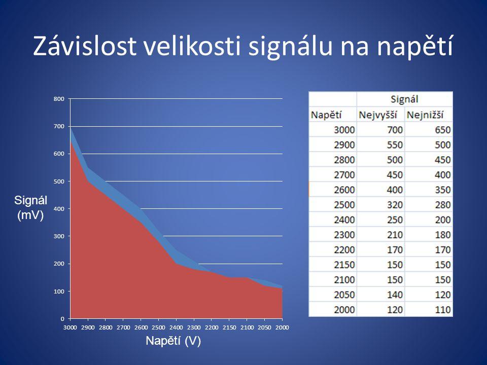 Závislost velikosti signálu na napětí