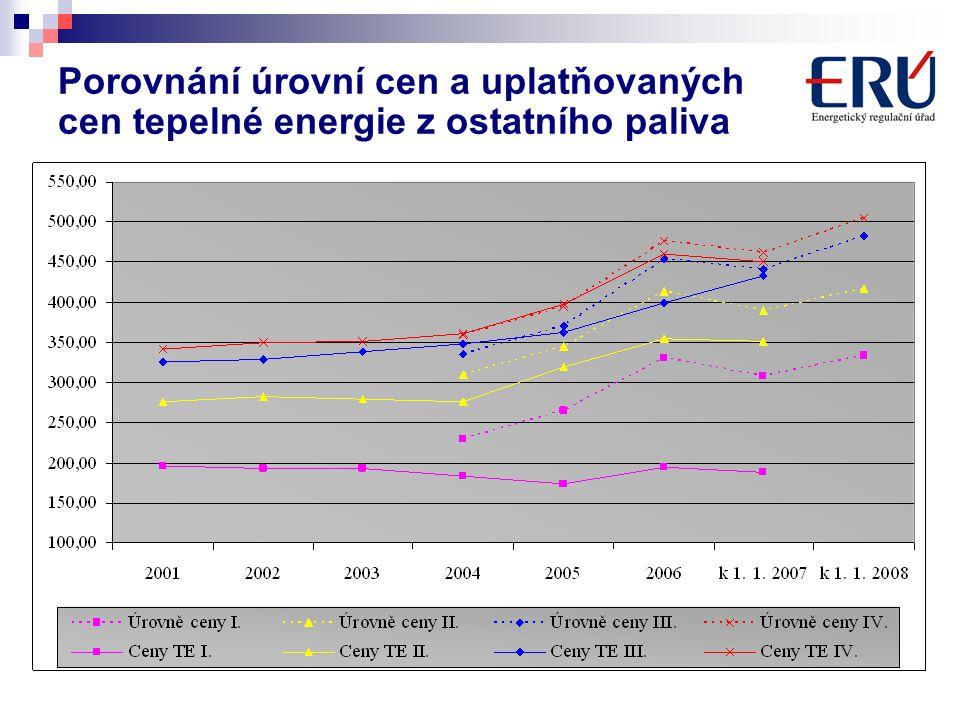 Porovnání úrovní cen a uplatňovaných cen tepelné energie z ostatního paliva