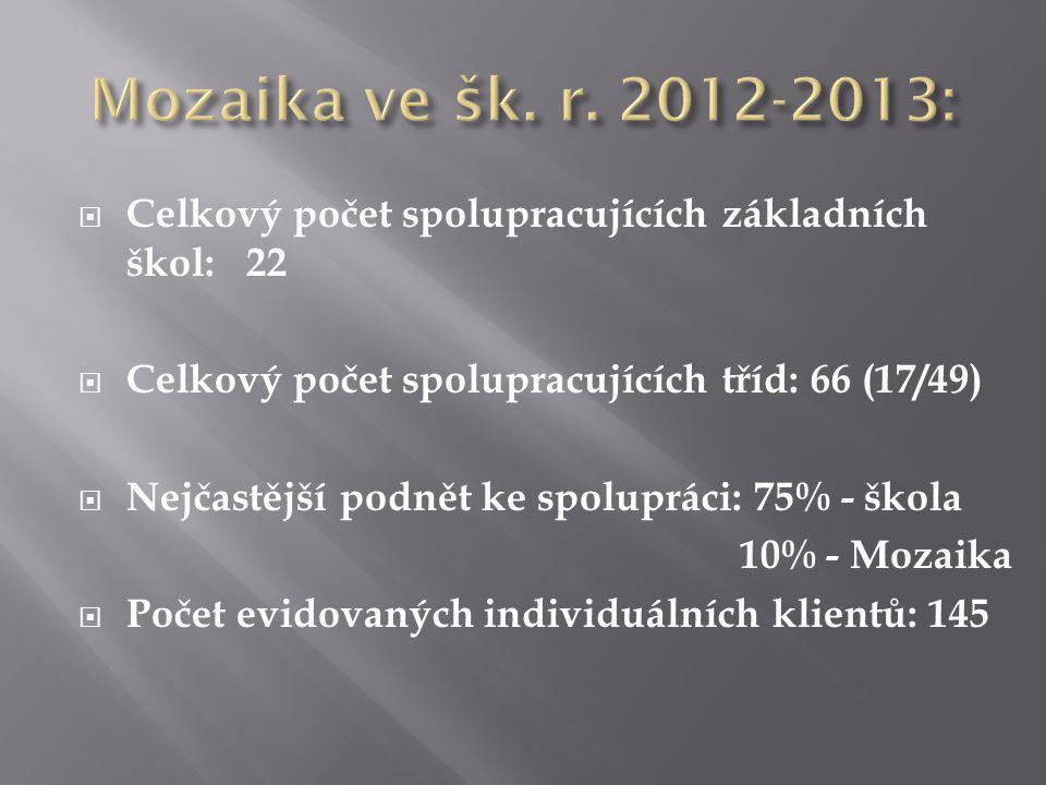 Mozaika ve šk. r. 2012-2013: Celkový počet spolupracujících základních škol: 22. Celkový počet spolupracujících tříd: 66 (17/49)