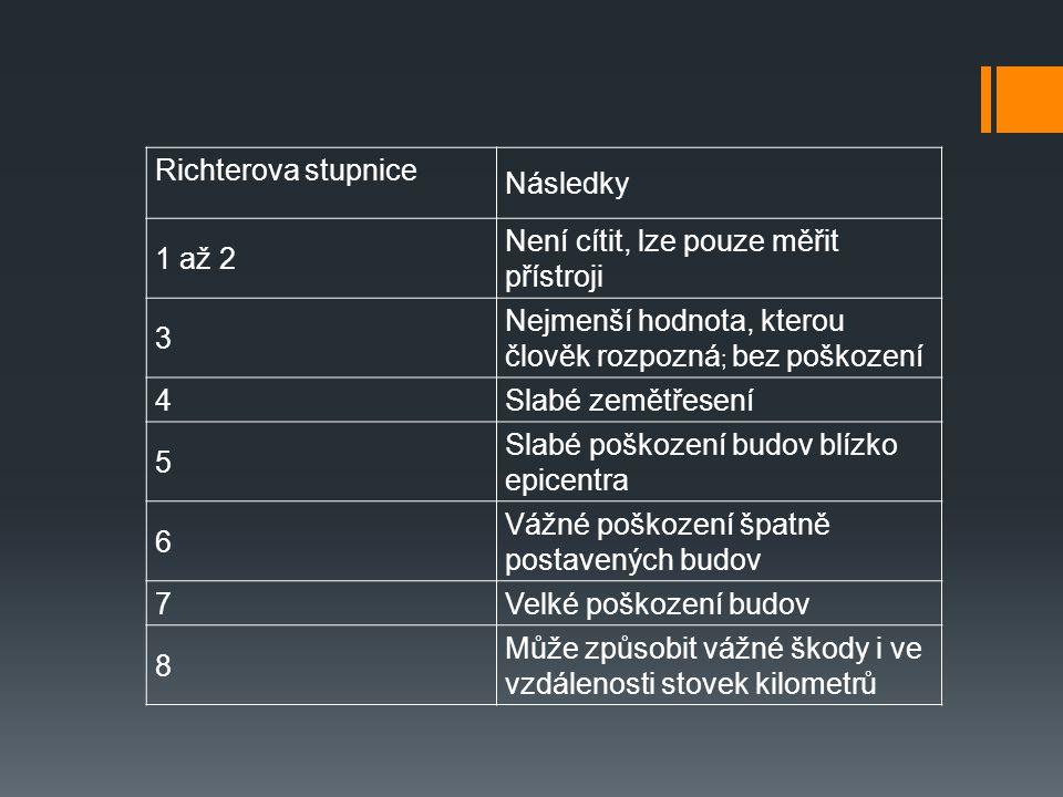 Richterova stupnice Následky. 1 až 2. Není cítit, lze pouze měřit přístroji. 3. Nejmenší hodnota, kterou člověk rozpozná; bez poškození.
