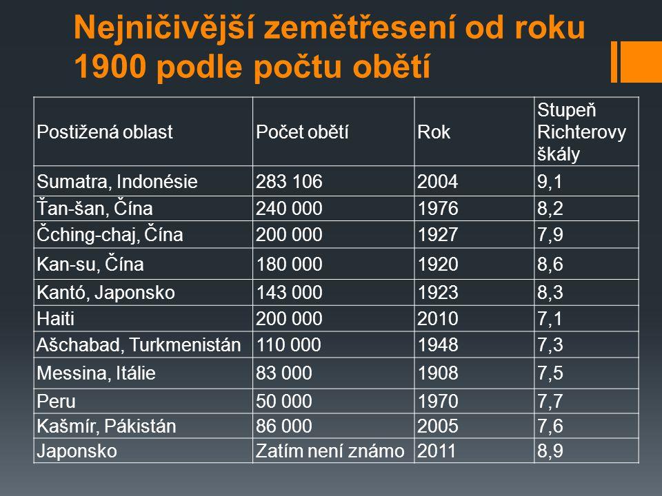 Nejničivější zemětřesení od roku 1900 podle počtu obětí