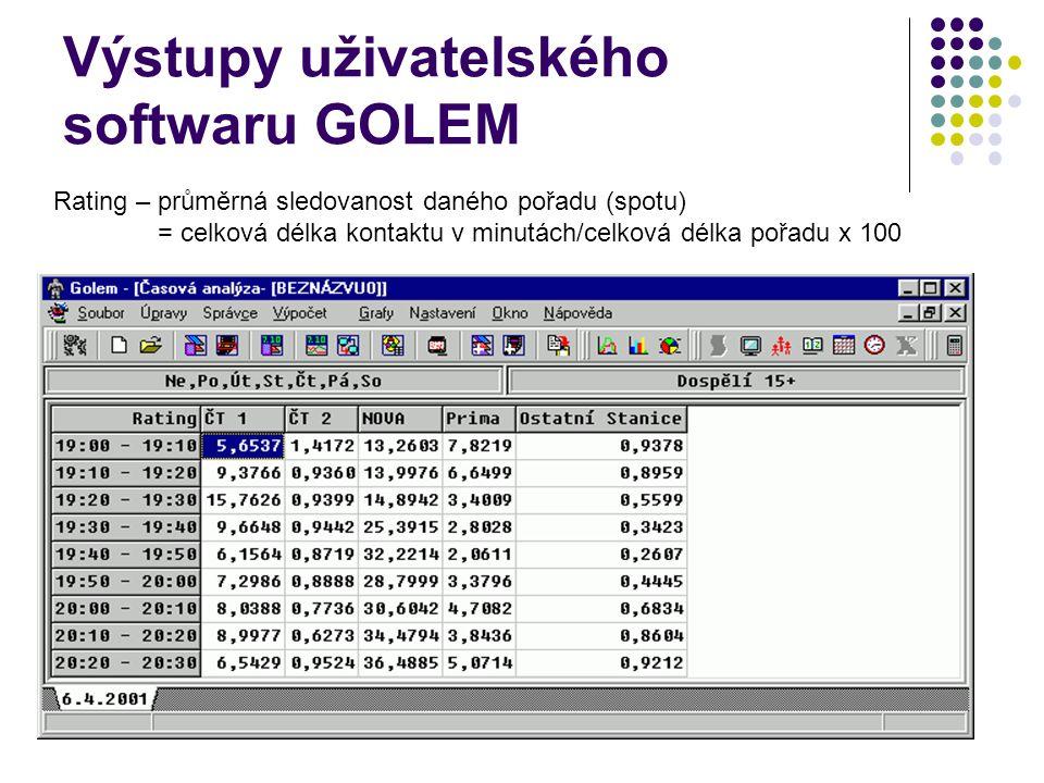 Výstupy uživatelského softwaru GOLEM