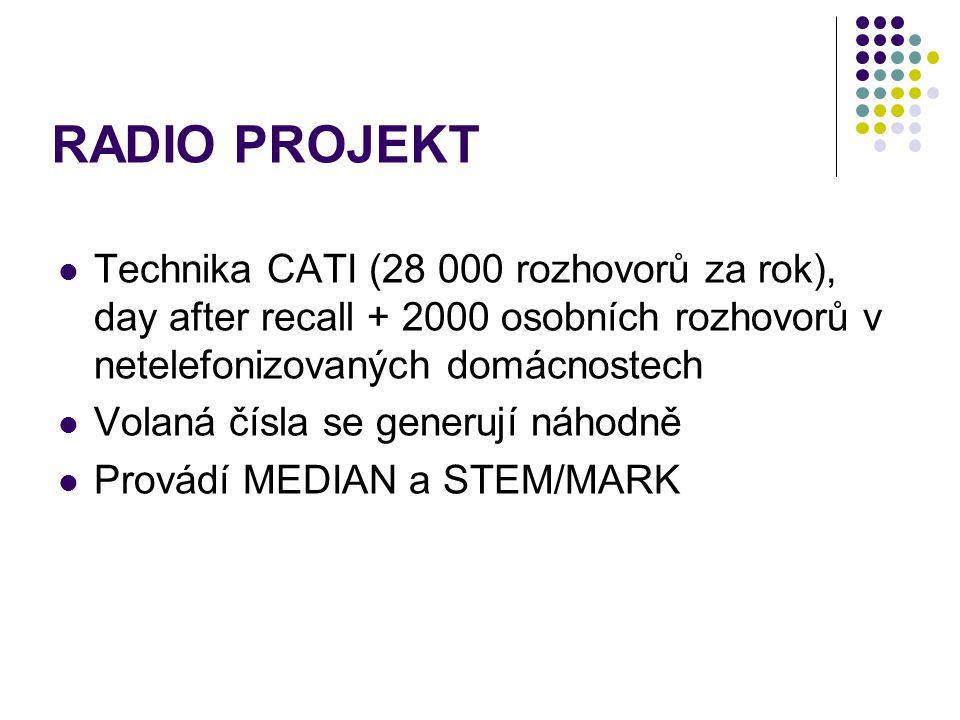 RADIO PROJEKT Technika CATI (28 000 rozhovorů za rok), day after recall + 2000 osobních rozhovorů v netelefonizovaných domácnostech.