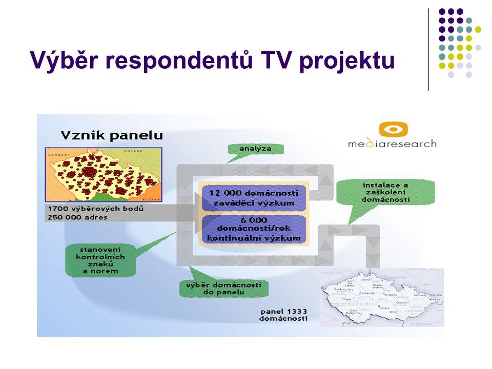 Výběr respondentů TV projektu