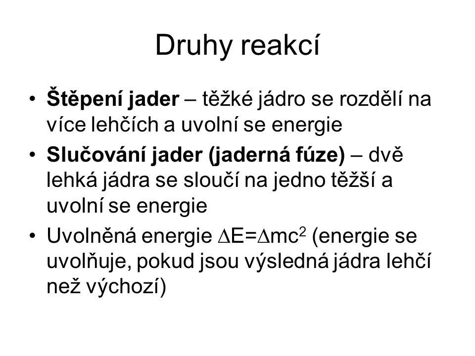 Druhy reakcí Štěpení jader – těžké jádro se rozdělí na více lehčích a uvolní se energie.