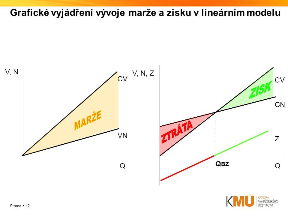 Grafické vyjádření vývoje marže a zisku v lineárním modelu