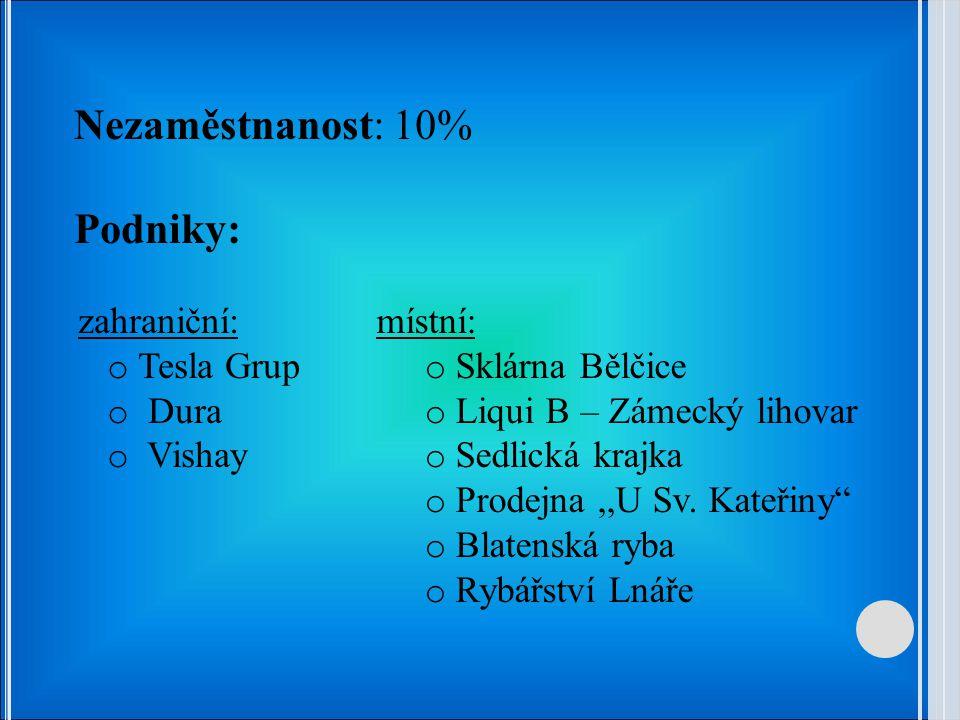 Nezaměstnanost: 10% Podniky: zahraniční: Tesla Grup Dura Vishay