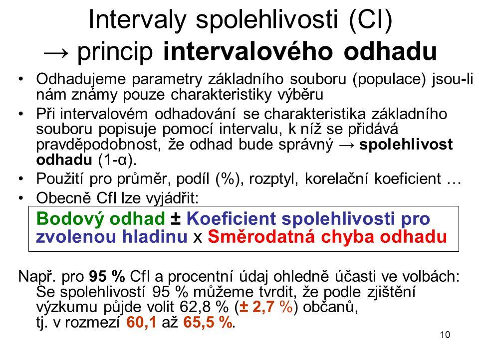 Intervaly spolehlivosti (CI) → princip intervalového odhadu
