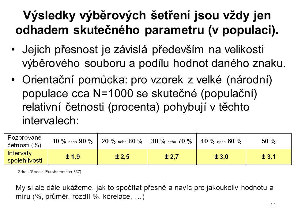 Výsledky výběrových šetření jsou vždy jen odhadem skutečného parametru (v populaci).