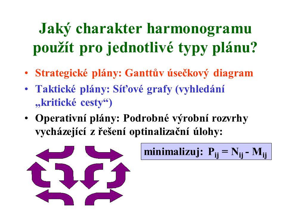 Jaký charakter harmonogramu použít pro jednotlivé typy plánu