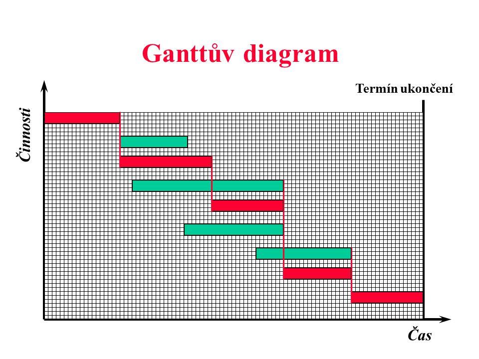 Ganttův diagram Termín ukončení Činnosti Čas