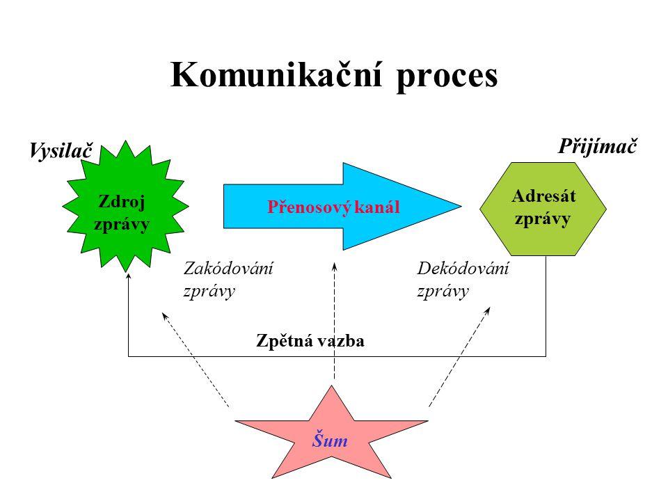 Komunikační proces Přijímač Vysilač Adresát zprávy Zdroj zprávy