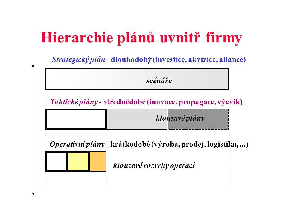 Hierarchie plánů uvnitř firmy