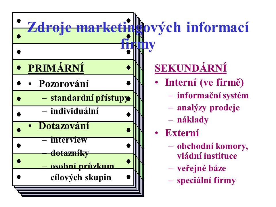 Zdroje marketingových informací firmy