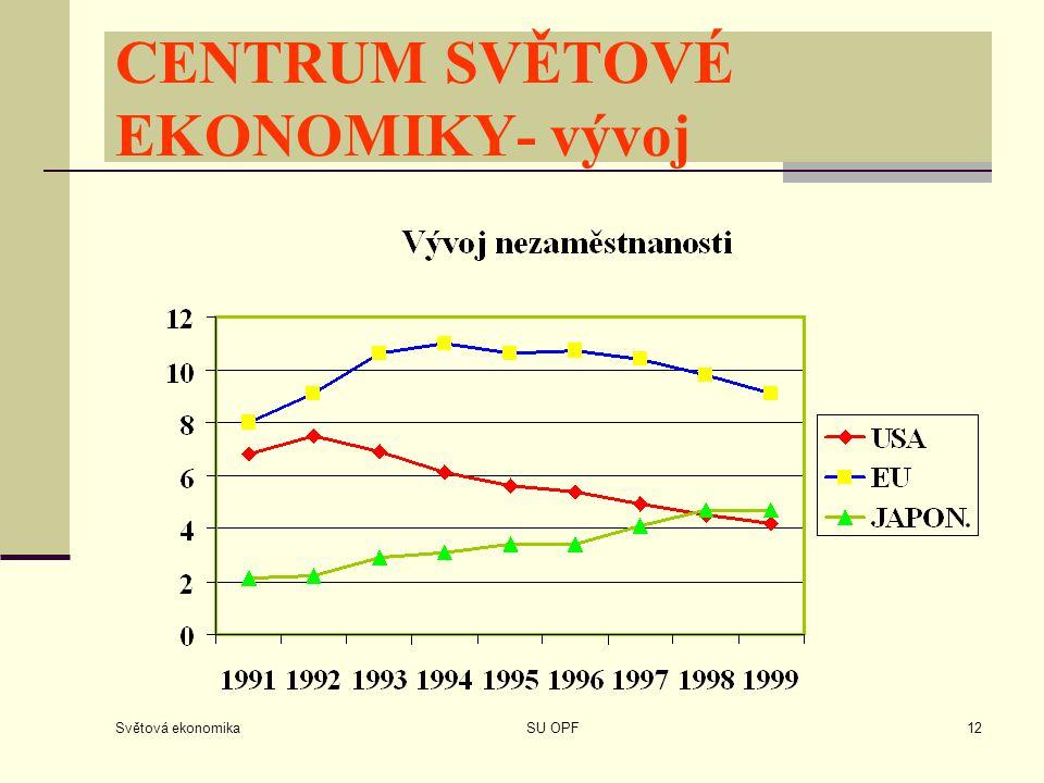 CENTRUM SVĚTOVÉ EKONOMIKY- vývoj