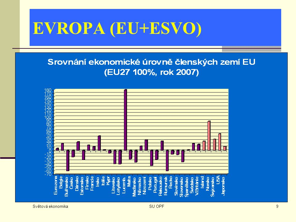 EVROPA (EU+ESVO) Světová ekonomika SU OPF