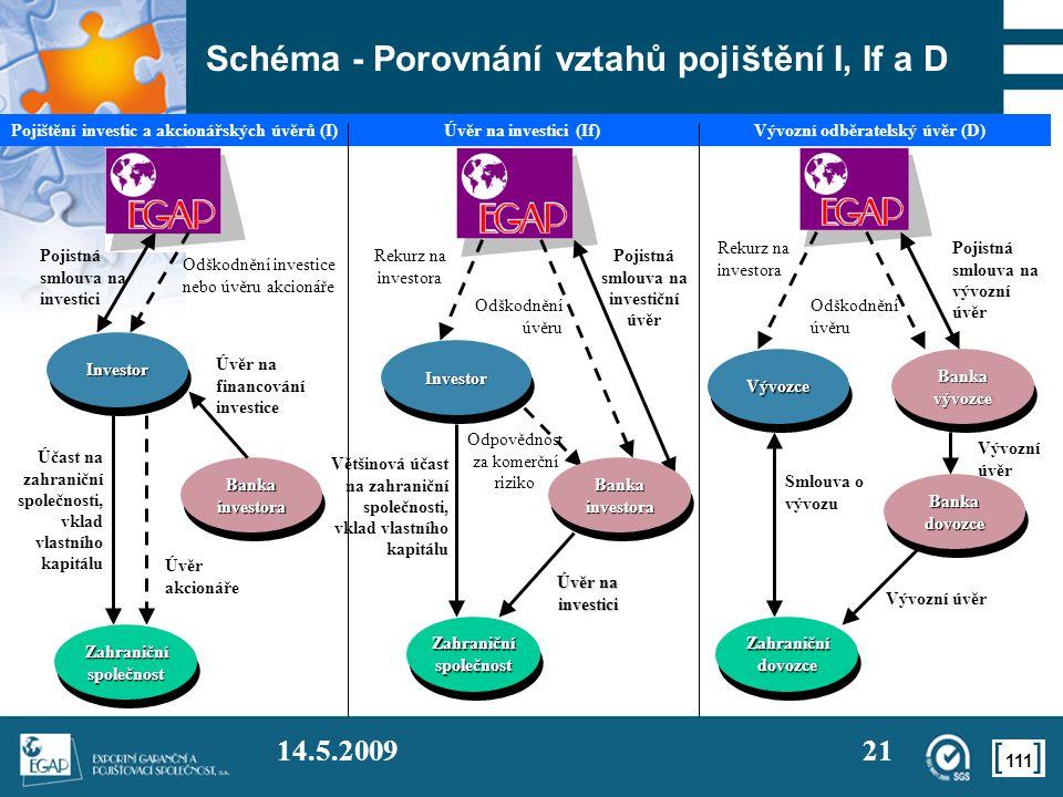 Schéma - Porovnání vztahů pojištění I, If a D