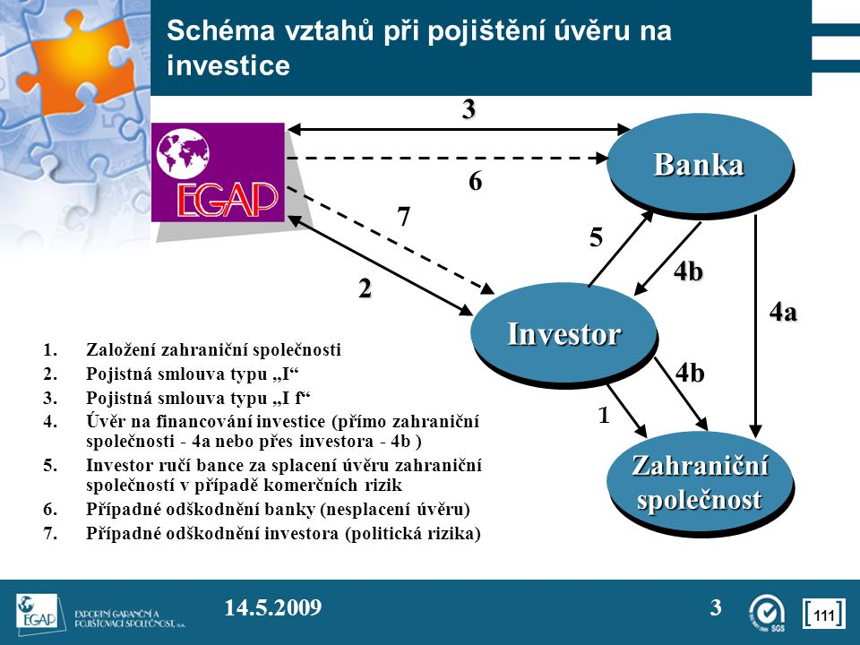 Schéma vztahů při pojištění úvěru na investice