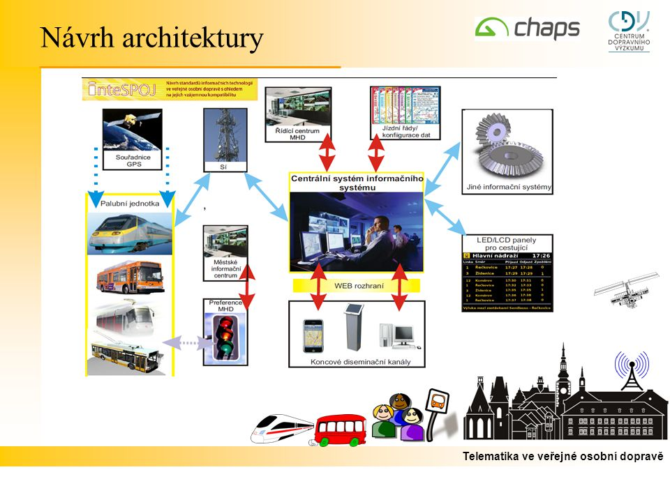 Návrh architektury Návrh arichitektury je klasicý…..