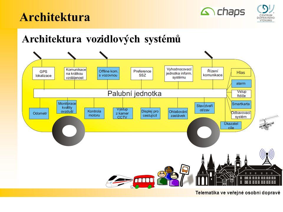 Architektura Architektura vozidlových systémů