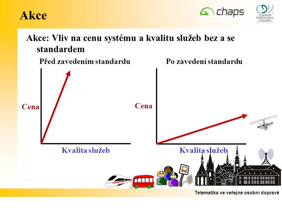 Akce Akce: Vliv na cenu systému a kvalitu služeb bez a se standardem