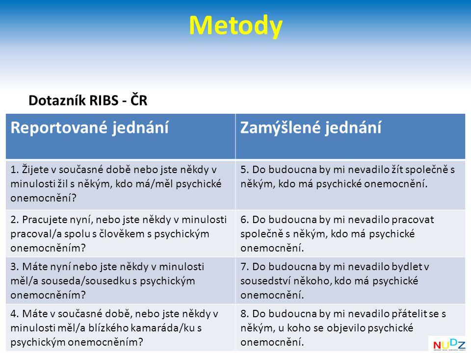 Metody Reportované jednání Zamýšlené jednání Dotazník RIBS - ČR
