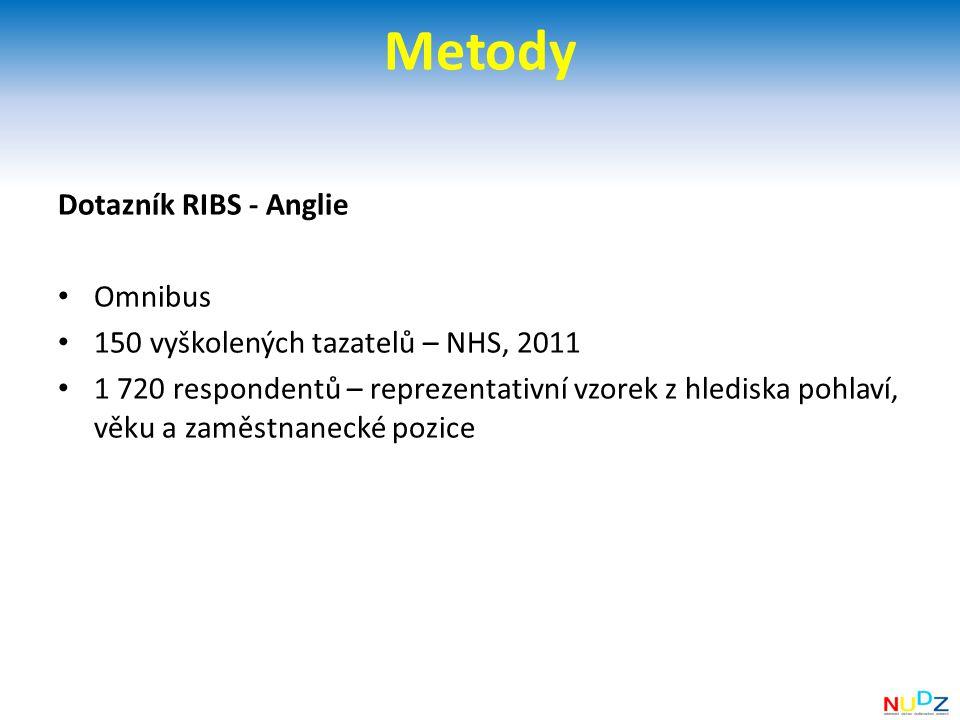 Metody Dotazník RIBS - Anglie Omnibus