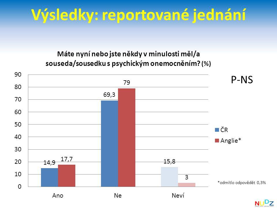 Výsledky: reportované jednání
