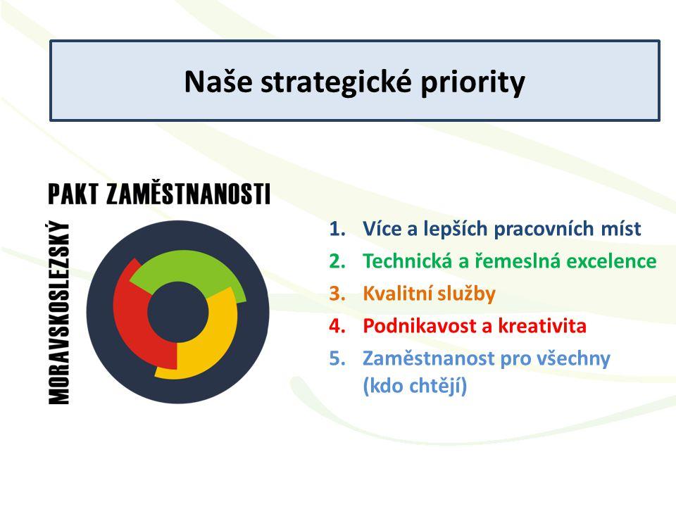 Naše strategické priority