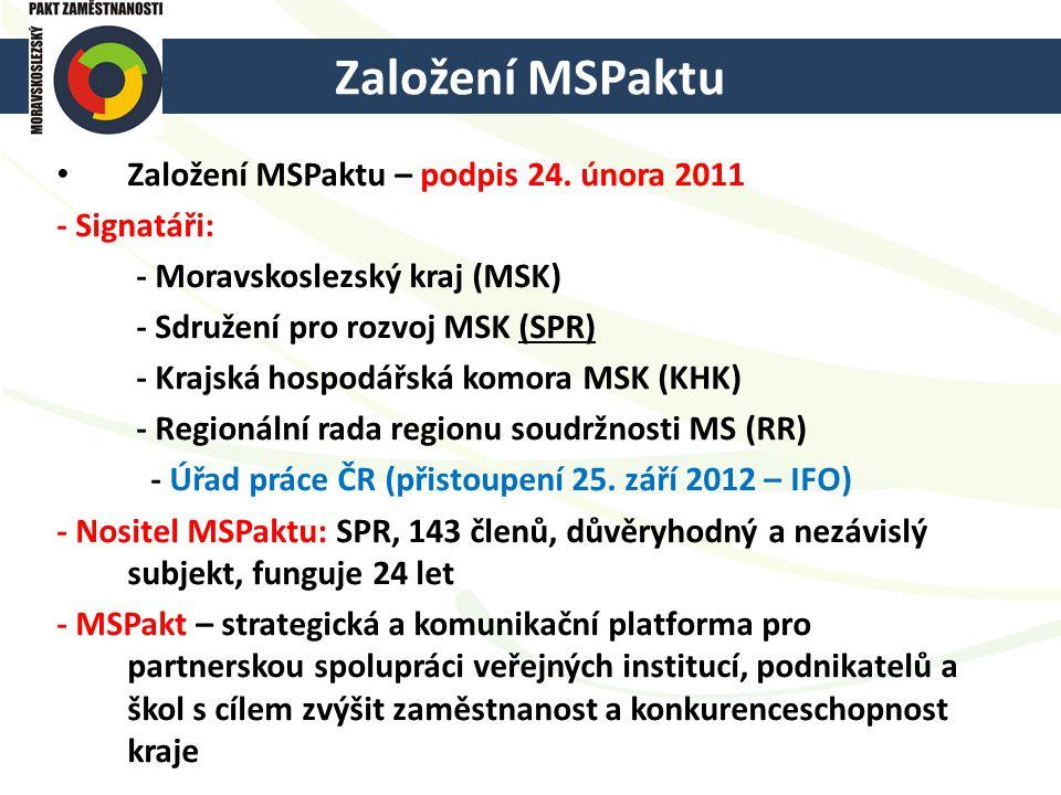 Založení MSPaktu Založení MSPaktu – podpis 24. února 2011 - Signatáři: