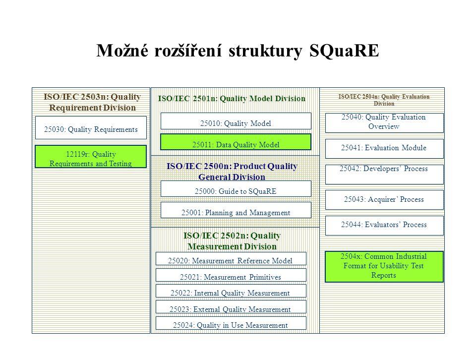 Možné rozšíření struktury SQuaRE