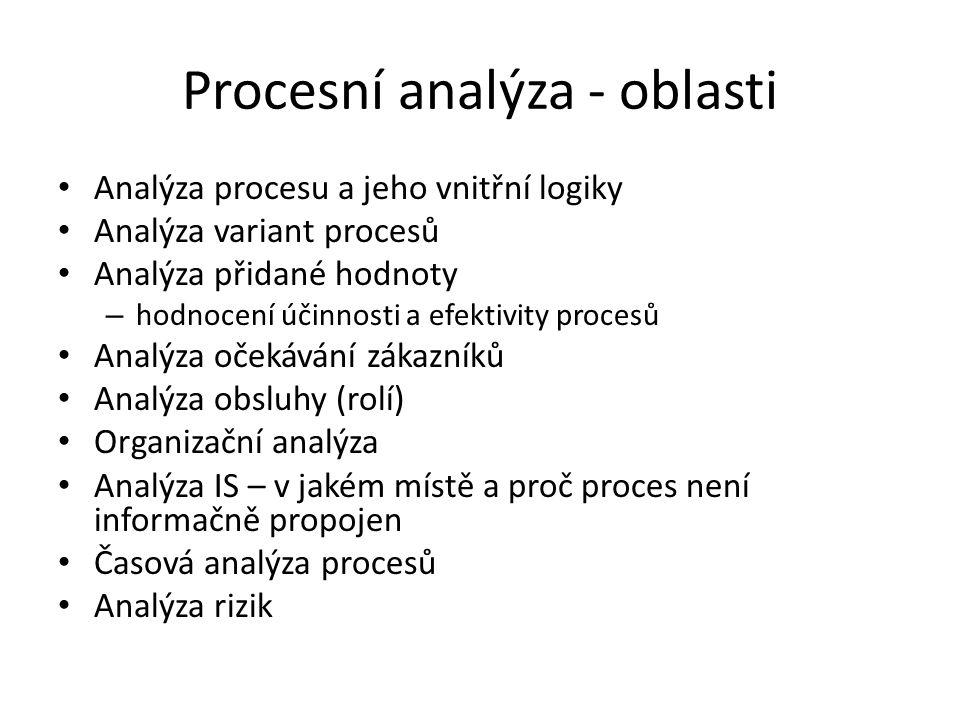 Procesní analýza - oblasti