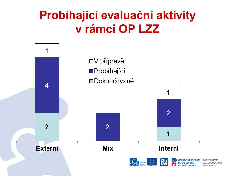 Probíhající evaluační aktivity v rámci OP LZZ