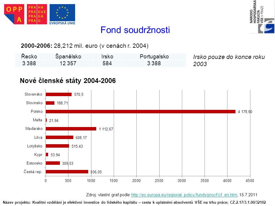 Fond soudržnosti Nové členské státy 2004-2006
